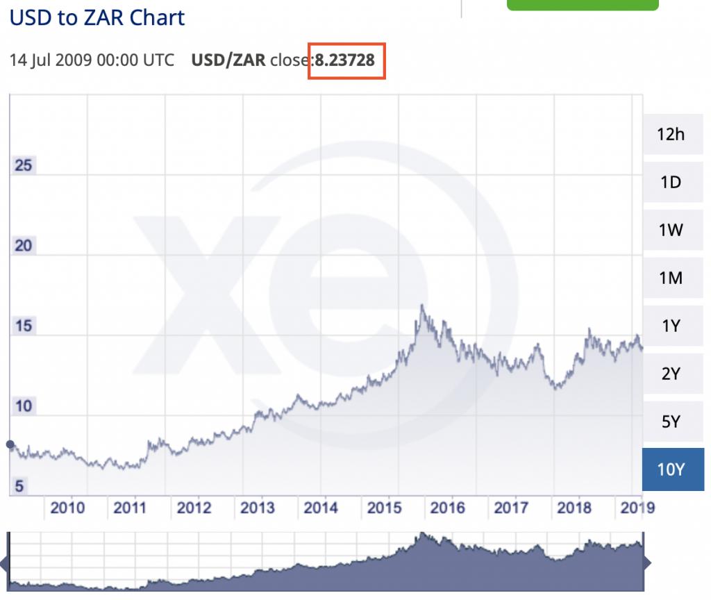 南非幣10年匯率圖