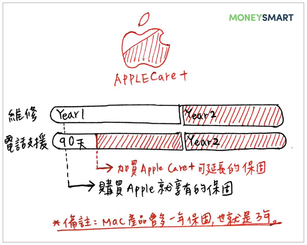 AppleCare+ 是什麼?怎麼買、價格、維修禁忌一篇搞懂