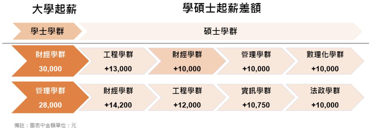 2019 大學畢業念什麼研究所最鍍金?薪水調查大公開