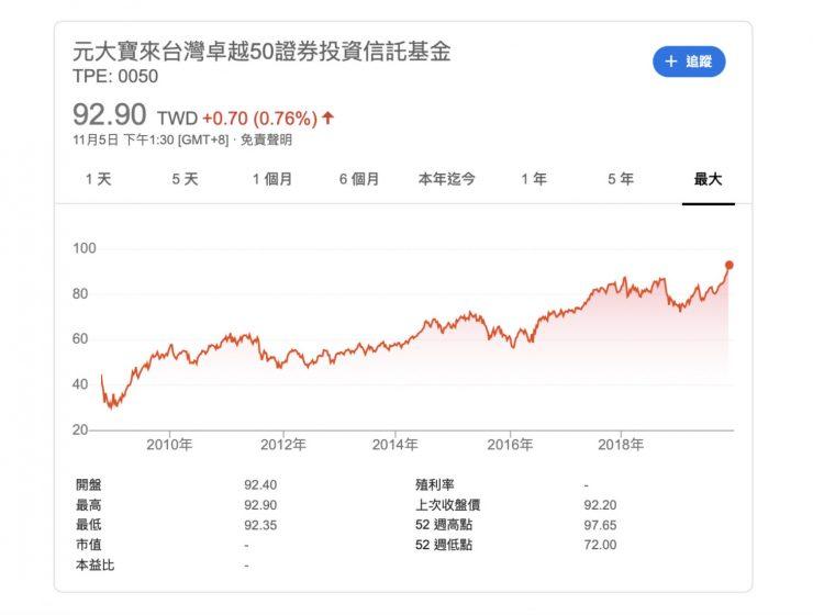 元大 0050- 台灣 50 -股價快破-93-元!ETF-新手、存股族該進場嗎?1